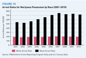 Fruitvale marijuana arrest rates by race year